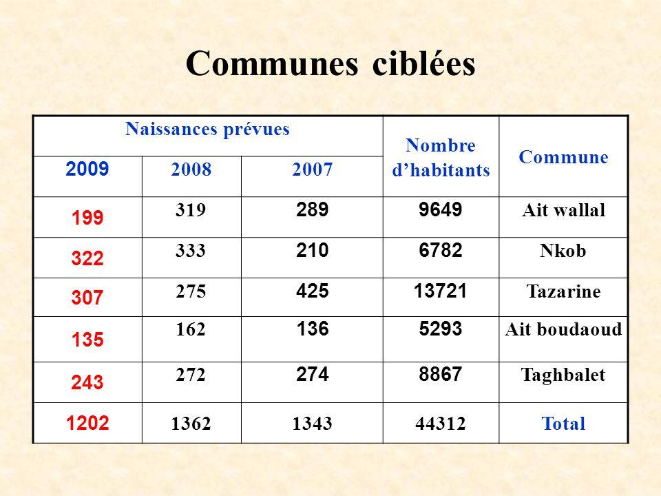 Communes ciblées Naissances prévues Nombre dhabitants Commune 200920082007 199 3192899649Ait wallal 322 3332106782Nkob 307 27542513721Tazarine 135 162