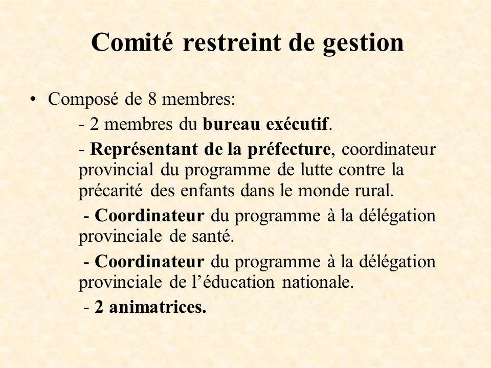 Composé de 8 membres: - 2 membres du bureau exécutif. - Représentant de la préfecture, coordinateur provincial du programme de lutte contre la précari