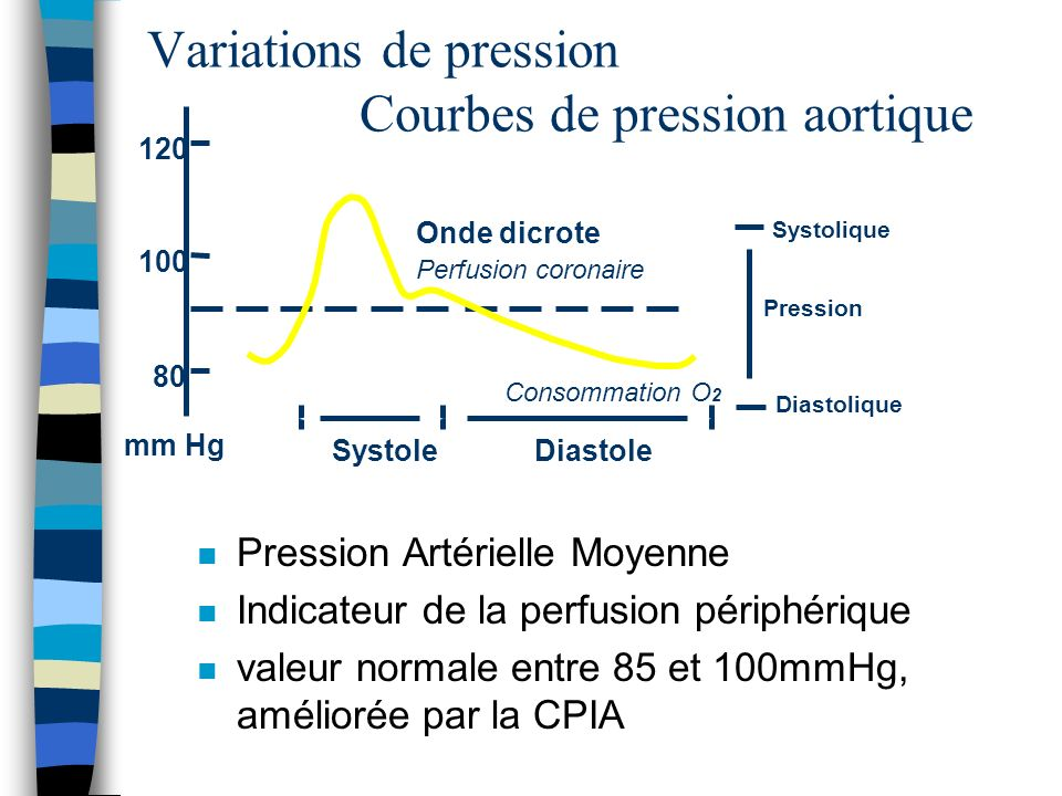 n Pression Artérielle Moyenne n Indicateur de la perfusion périphérique n valeur normale entre 85 et 100mmHg, améliorée par la CPIA Variations de pres