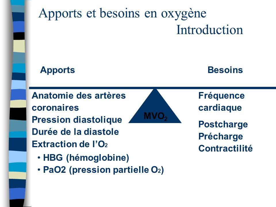 Apports et besoins en oxygène Introduction MVO 2 ApportsBesoins Anatomie des artères coronaires Pression diastolique Durée de la diastole Extraction d