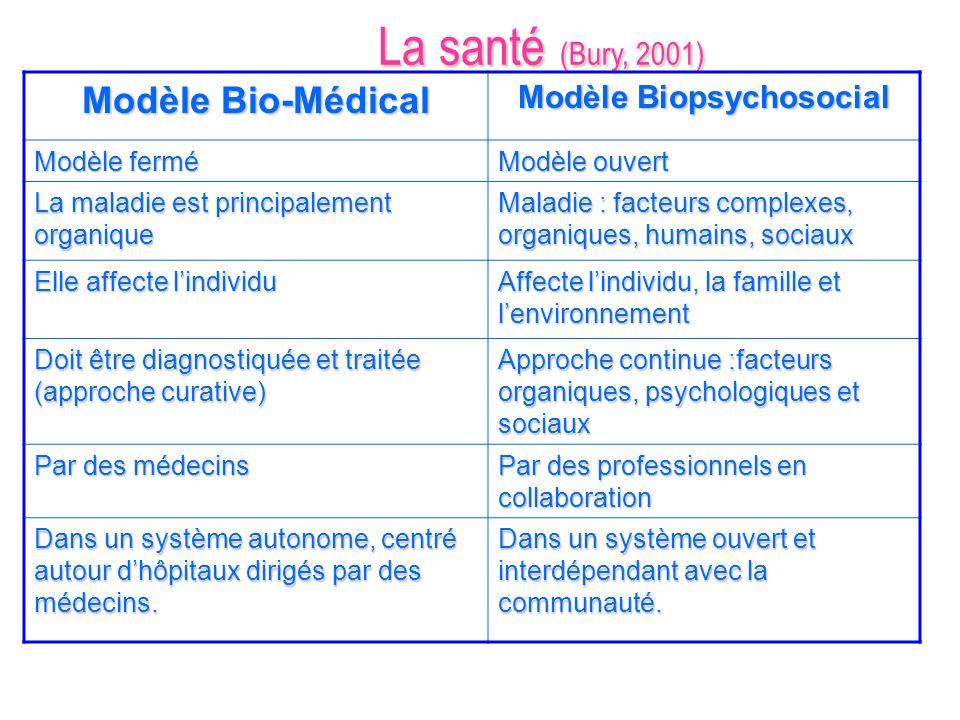 La santé (Bury, 2001) Modèle Bio-Médical Modèle Biopsychosocial Modèle fermé Modèle ouvert La maladie est principalement organique Maladie : facteurs