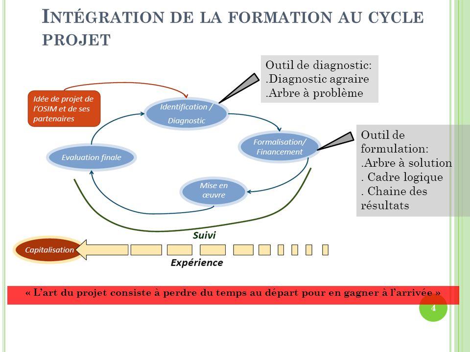 E TUDE DE CAS Questionnement poussé du porteur de projet sur lidentification et la conception de son projet.