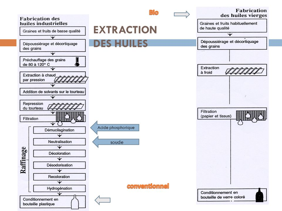 EXTRACTION DES HUILES Acide phosphorique soude 40