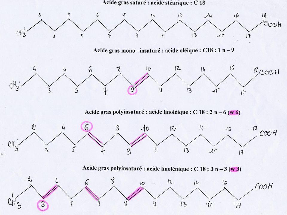 Configurations « cis » et « trans » 2 configurations possibles pour les doubles liaisons C = C configuration « trans » atomes dhydrogène situés de chaque côté du plan de la liaison configuration « cis » atomes dhydrogène du même côté de la liaison 44