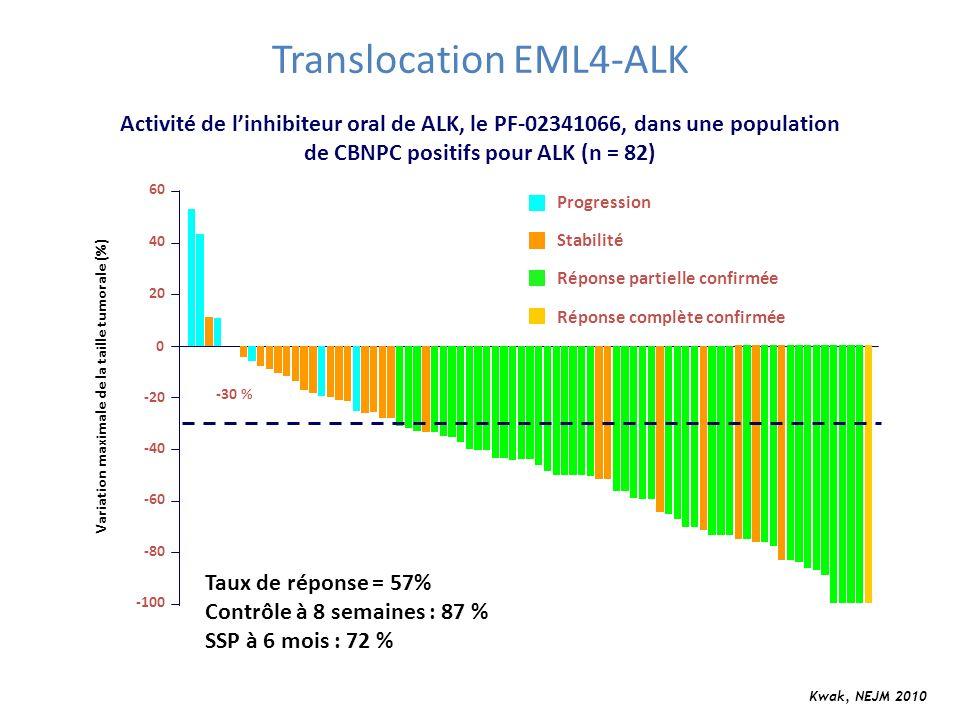-100 -80 -60 -40 -20 0 20 40 60 -30 % Progression Stabilité Réponse partielle confirmée Réponse complète confirmée Variation maximale de la taille tum