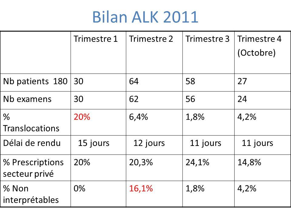 Bilan ALK 2011 Trimestre 1Trimestre 2Trimestre 3Trimestre 4 (Octobre) Nb patients 18030645827 Nb examens30625624 % Translocations 20%6,4%1,8%4,2% Déla