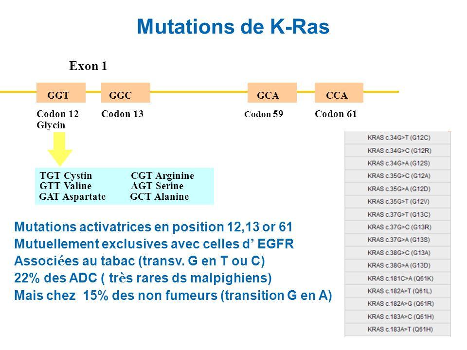 Mutations de K-Ras Mutations activatrices en position 12,13 or 61 Mutuellement exclusives avec celles d EGFR Associ é es au tabac (transv. G en T ou C
