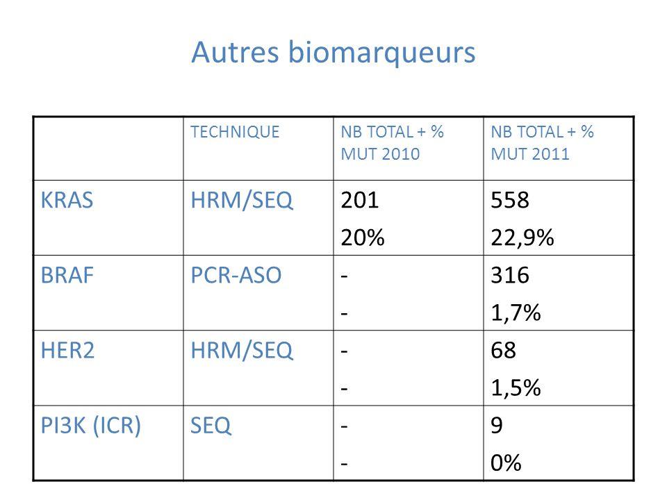 Autres biomarqueurs TECHNIQUENB TOTAL + % MUT 2010 NB TOTAL + % MUT 2011 KRASHRM/SEQ201 20% 558 22,9% BRAFPCR-ASO---- 316 1,7% HER2HRM/SEQ---- 68 1,5%