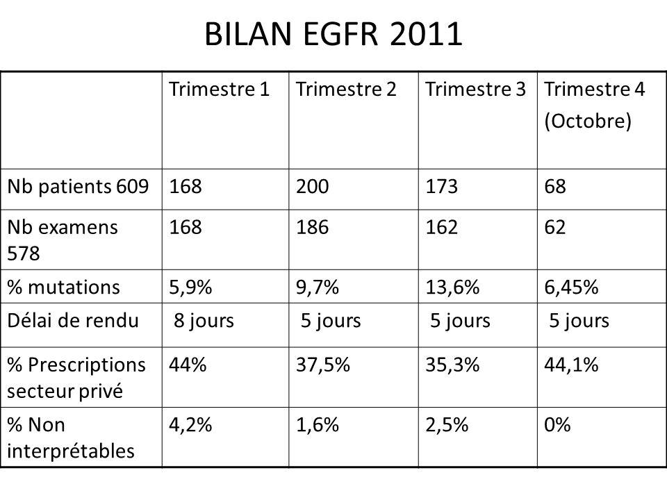 BILAN EGFR 2011 Trimestre 1Trimestre 2Trimestre 3Trimestre 4 (Octobre) Nb patients 60916820017368 Nb examens 578 16818616262 % mutations5,9%9,7%13,6%6