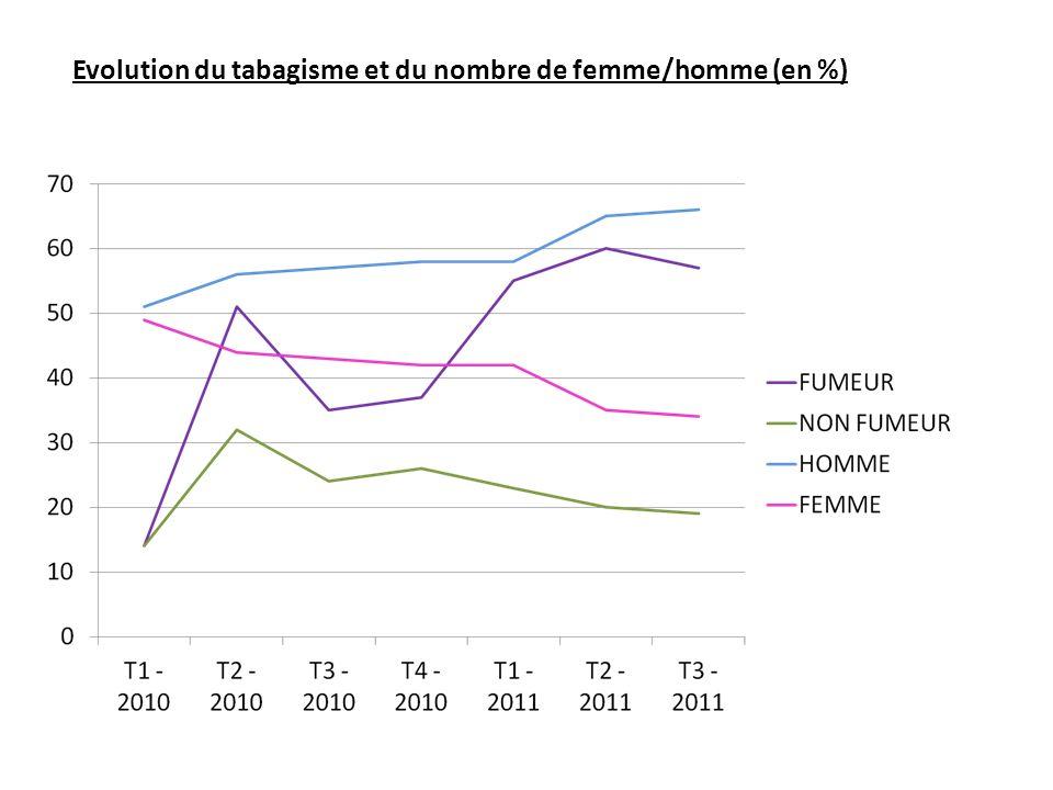 Evolution du tabagisme et du nombre de femme/homme (en %)