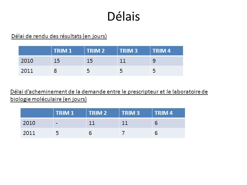 Délais Délai de rendu des résultats (en jours) TRIM 1TRIM 2TRIM 3TRIM 4 201015 119 20118555 Délai dacheminement de la demande entre le prescripteur et