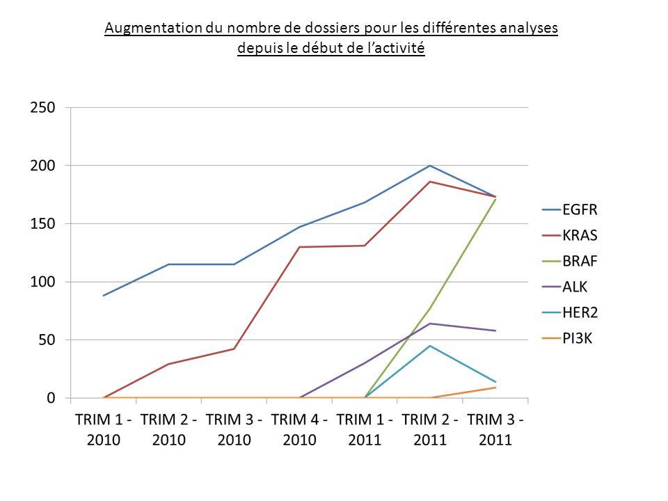 Augmentation du nombre de dossiers pour les différentes analyses depuis le début de lactivité