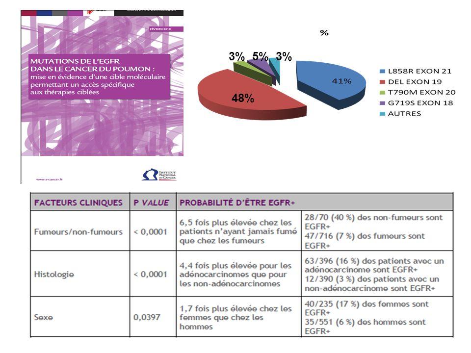 -100 -80 -60 -40 -20 0 20 40 60 -30 % Progression Stabilité Réponse partielle confirmée Réponse complète confirmée Variation maximale de la taille tumorale (%) Activité de linhibiteur oral de ALK, le PF-02341066, dans une population de CBNPC positifs pour ALK (n = 82) 81 Translocation EML4-ALK Taux de réponse = 57% Contrôle à 8 semaines : 87 % SSP à 6 mois : 72 % Kwak, NEJM 2010