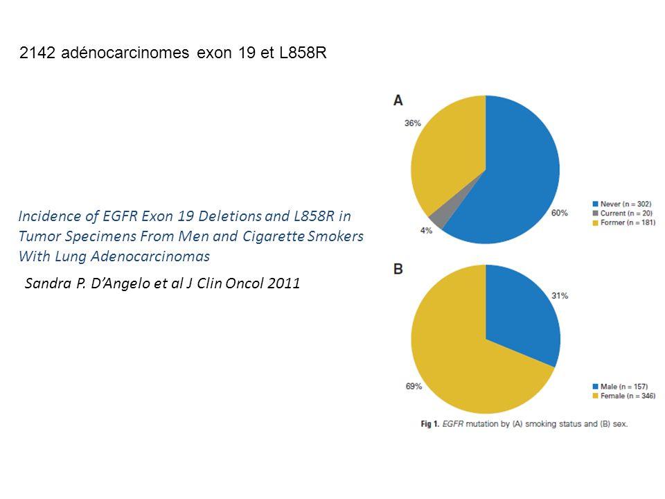 Autres biomarqueurs TECHNIQUENB TOTAL + % MUT 2010 NB TOTAL + % MUT 2011 KRASHRM/SEQ201 20% 558 22,9% BRAFPCR-ASO---- 316 1,7% HER2HRM/SEQ---- 68 1,5% PI3K (ICR)SEQ---- 9 0%