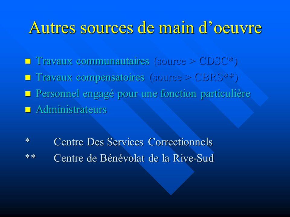 Autres sources de main doeuvre Travaux communautaires (source > CDSC*) Travaux compensatoires (source > CBRS**) Personnel engagé pour une fonction particulière Administrateurs *Centre Des Services Correctionnels **Centre de Bénévolat de la Rive-Sud