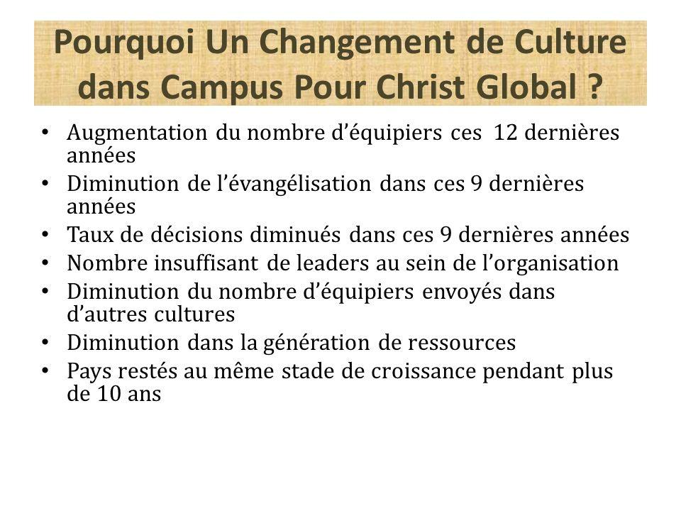 Pourquoi Un Changement de Culture dans Campus Pour Christ Global ? Augmentation du nombre déquipiers ces 12 dernières années Diminution de lévangélisa