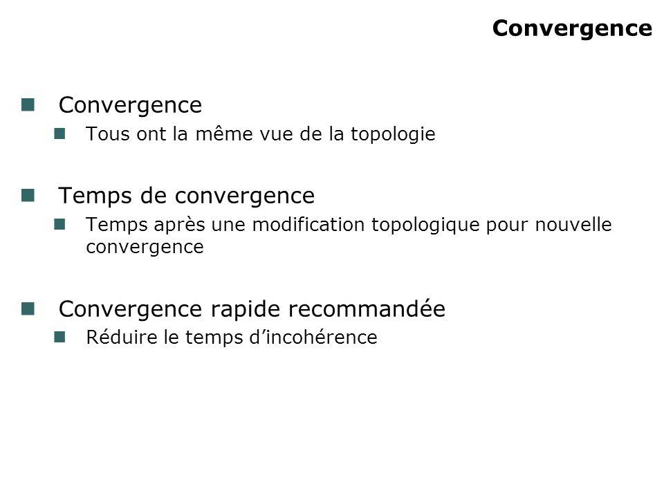 Convergence Tous ont la même vue de la topologie Temps de convergence Temps après une modification topologique pour nouvelle convergence Convergence r