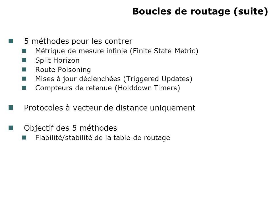 Boucles de routage (suite) 5 méthodes pour les contrer Métrique de mesure infinie (Finite State Metric) Split Horizon Route Poisoning Mises à jour déc