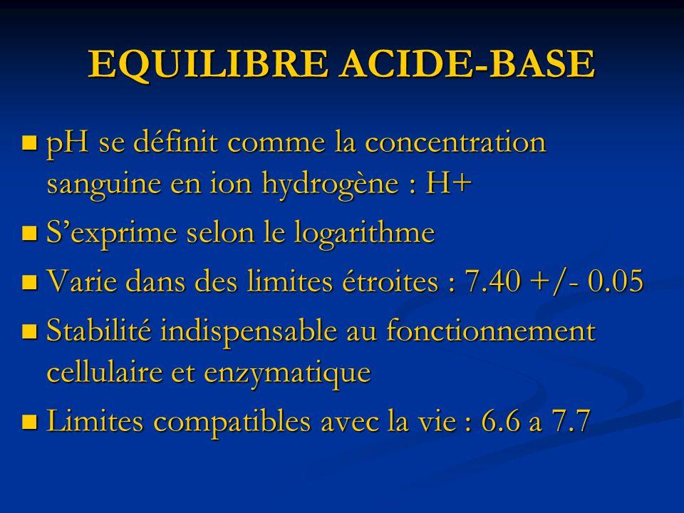 EQUILIBRE ACIDE-BASE Ion H+synthétisé en permanence Ion H+synthétisé en permanence Necessité de systémes tampons: Necessité de systémes tampons: - réactions cellulaires immédiates - réactions cellulaires immédiates - réactions dadaptation + lentes grace à 3 organes - réactions dadaptation + lentes grace à 3 organes REIN et POUMONS : excréteurs REIN et POUMONS : excréteurs FOIE : synthétise soit des acidifiants soit des alcalinisants FOIE : synthétise soit des acidifiants soit des alcalinisants
