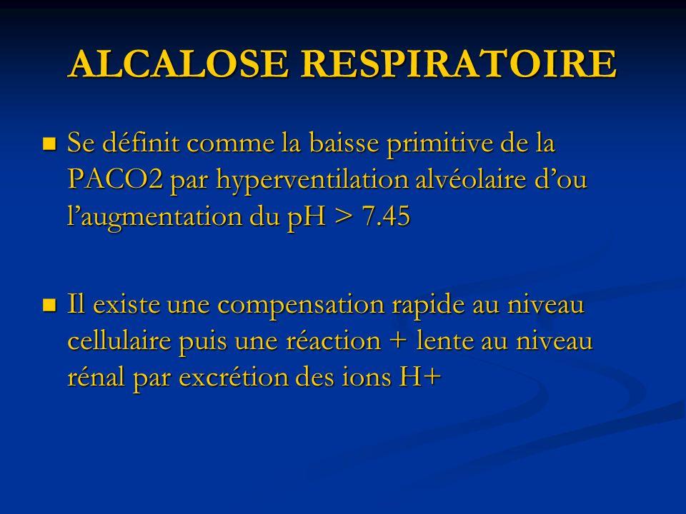 ALCALOSE RESPIRATOIRE Se définit comme la baisse primitive de la PACO2 par hyperventilation alvéolaire dou laugmentation du pH > 7.45 Se définit comme