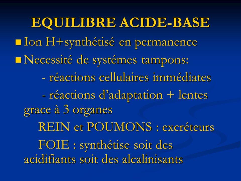 EQUILIBRE ACIDE-BASE Au niveau extra cellulaire, le tampon le + important est lion BICARBONATE : HCO3- Au niveau extra cellulaire, le tampon le + important est lion BICARBONATE : HCO3- HCO3- va se combiner avec H+ HCO3- va se combiner avec H+ HCO3- + H+ H2CO3 H2O + CO2 ( H2CO3 : acide carbonique ) ( H2CO3 : acide carbonique ) 3 éléments jouent ainsi un role fondamental dans léquilibre acide-base: H+; HCO3-; CO2 Ph = 6.1 + log [ HCO3- ] / 0.03 Χ Pa CO2