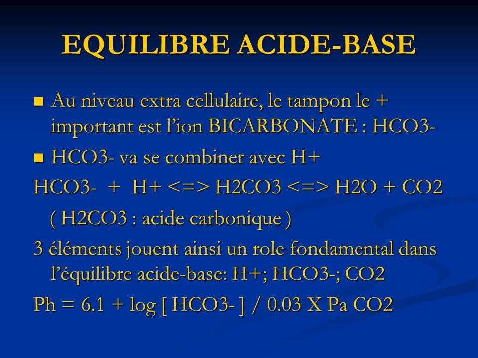 EQUILIBRE ACIDE-BASE DEFINITIONS HYPERACIDEMIE : correspond à un pH< 7.35 sans préjuger de lorigine HYPERACIDEMIE : correspond à un pH< 7.35 sans préjuger de lorigine HYPERALCALEMIE : définit un pH > 7.45 HYPERALCALEMIE : définit un pH > 7.45 En fonction du desordre à lorigine du deséquilibre acide-base, on définit les divers troubles En fonction du desordre à lorigine du deséquilibre acide-base, on définit les divers troubles
