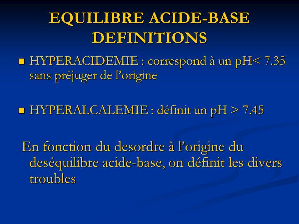 EQUILIBRE ACIDE-BASE DEFINITIONS HYPERACIDEMIE : correspond à un pH< 7.35 sans préjuger de lorigine HYPERACIDEMIE : correspond à un pH< 7.35 sans préj