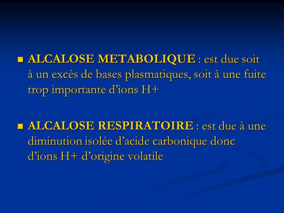 ALCALOSE METABOLIQUE : est due soit à un excés de bases plasmatiques, soit à une fuite trop importante dions H+ ALCALOSE METABOLIQUE : est due soit à