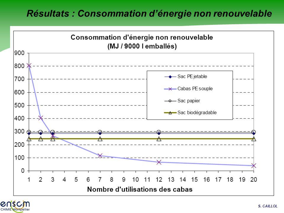 S. CAILLOL Résultats : Consommation dénergie non renouvelable
