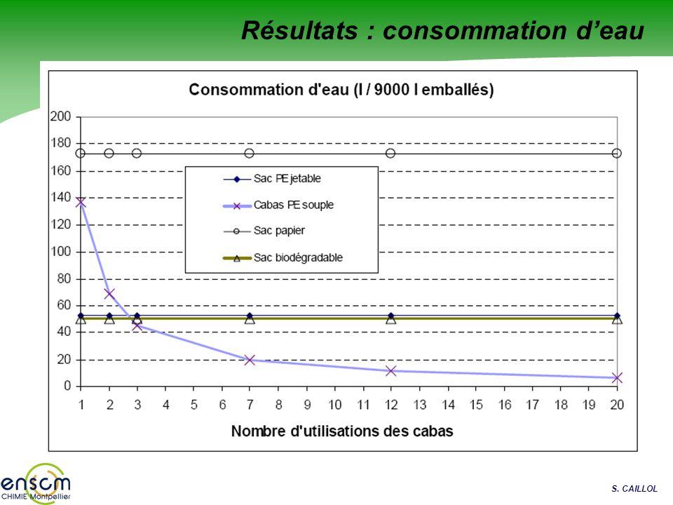 S. CAILLOL Résultats : consommation deau