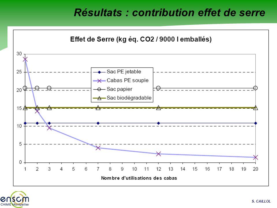 S. CAILLOL Résultats : contribution effet de serre