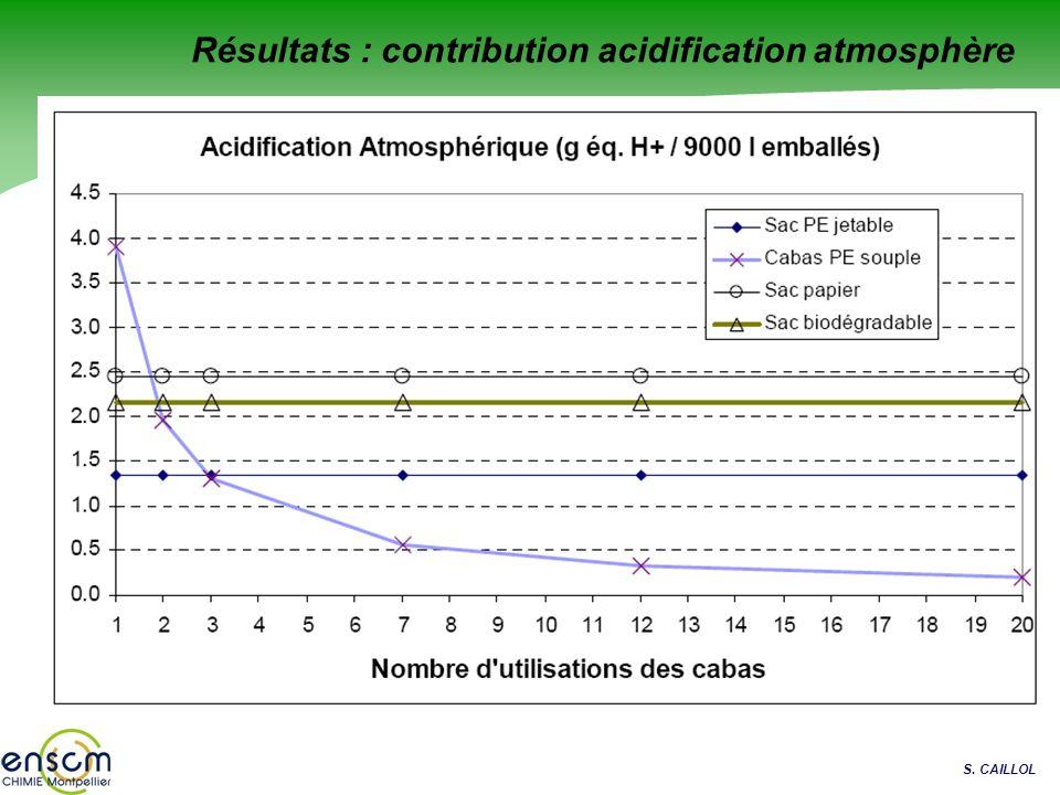 S. CAILLOL Résultats : contribution acidification atmosphère