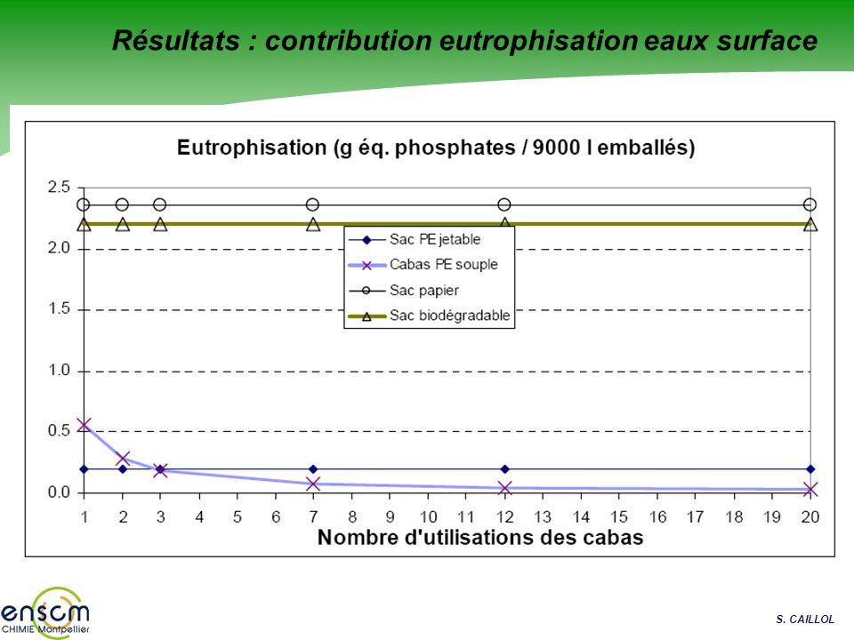 S. CAILLOL Résultats : contribution eutrophisation eaux surface