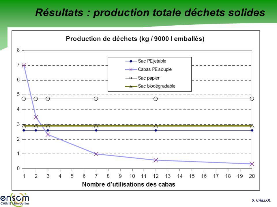 S. CAILLOL Résultats : production totale déchets solides