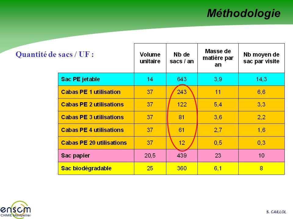 S. CAILLOL Méthodologie Quantité de sacs / UF :