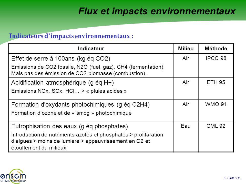 S. CAILLOL Flux et impacts environnementaux Indicateurs dimpacts environnementaux : IndicateurMilieuMéthode Effet de serre à 100ans (kg éq CO2) Emissi