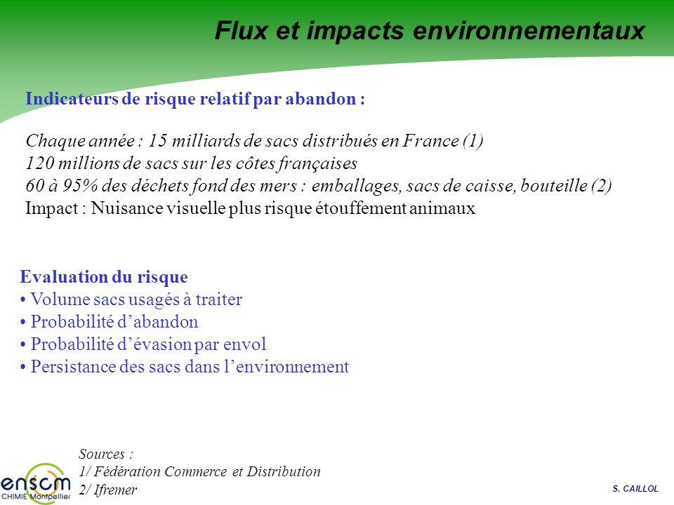 S. CAILLOL Flux et impacts environnementaux Indicateurs de risque relatif par abandon : Chaque année : 15 milliards de sacs distribués en France (1) 1