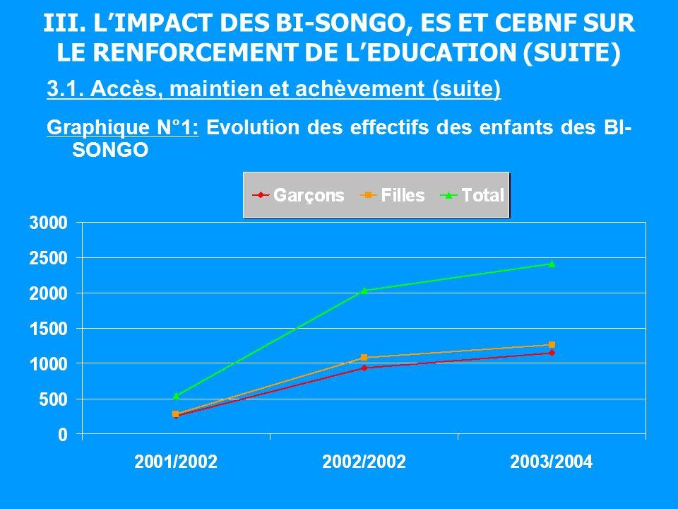 III. LIMPACT DES BI-SONGO, ES ET CEBNF SUR LE RENFORCEMENT DE LEDUCATION (SUITE) 3.1.