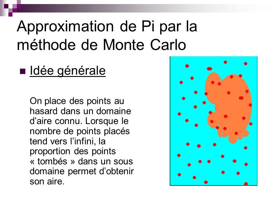 Approximation de Pi par la méthode de Monte Carlo Idée générale On place des points au hasard dans un domaine daire connu. Lorsque le nombre de points