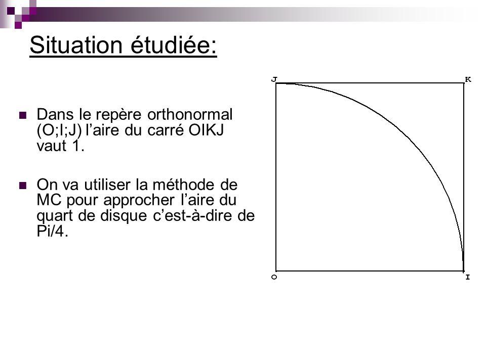 Situation étudiée: Dans le repère orthonormal (O;I;J) laire du carré OIKJ vaut 1. On va utiliser la méthode de MC pour approcher laire du quart de dis