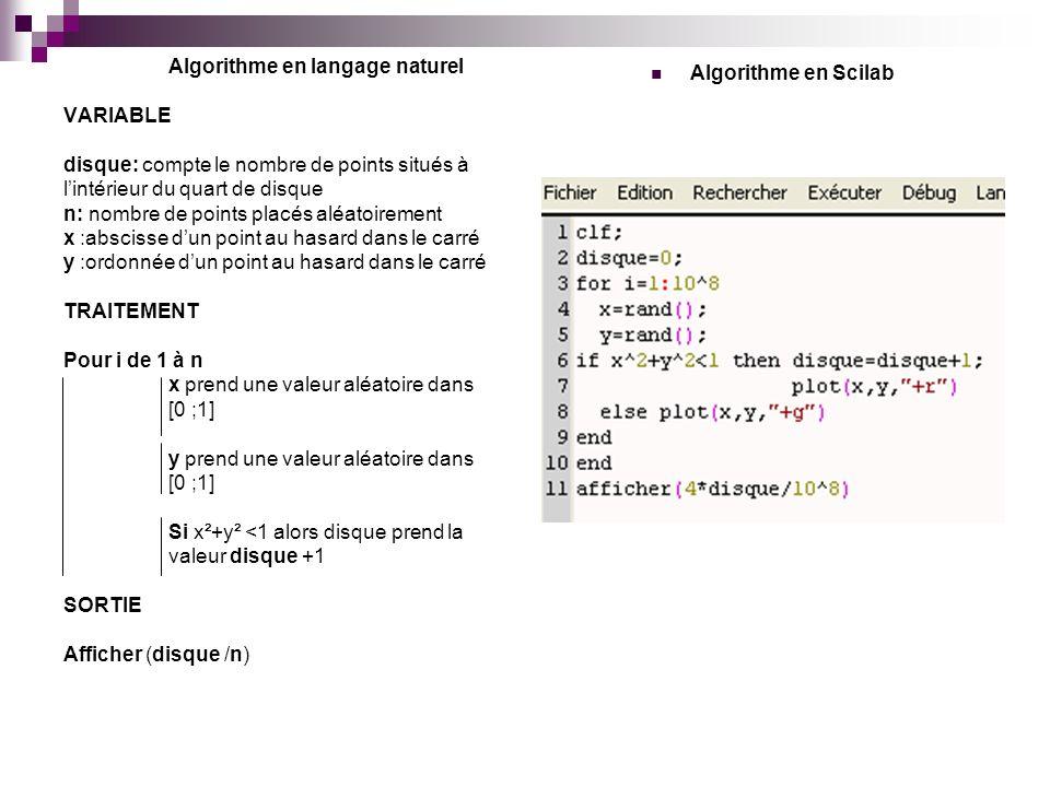 Algorithme en langage naturel VARIABLE disque: compte le nombre de points situés à lintérieur du quart de disque n: nombre de points placés aléatoirem