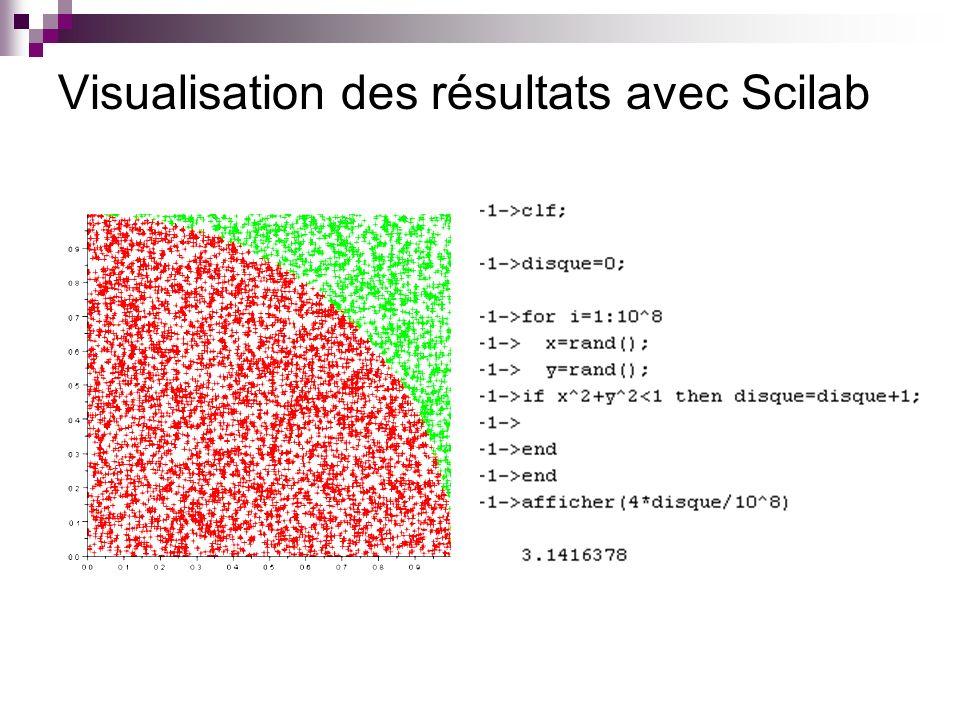 Visualisation des résultats avec Scilab