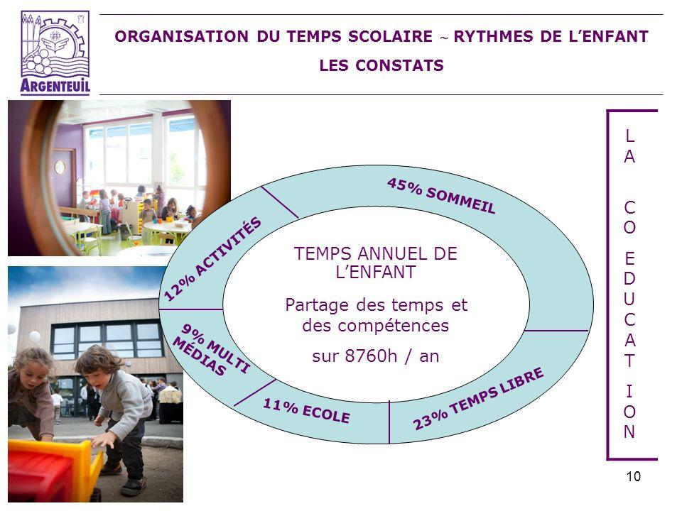 10 ORGANISATION DU TEMPS SCOLAIRE RYTHMES DE LENFANT LES CONSTATS LA COEDUCATIONLA COEDUCATION 12% ACTIVITÉS 45% SOMMEIL 23% TEMPS LIBRE 11% ECOLE 9%