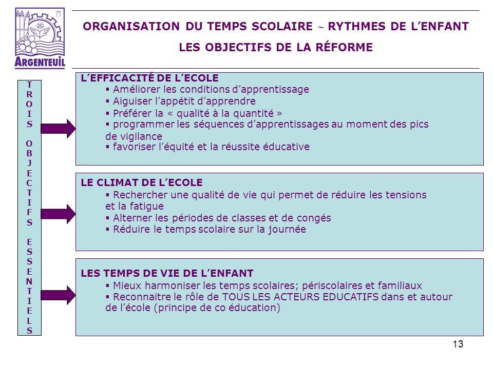 13 ORGANISATION DU TEMPS SCOLAIRE RYTHMES DE LENFANT LES OBJECTIFS DE LA RÉFORME LEFFICACITÉ DE LECOLE Améliorer les conditions dapprentissage Aiguise