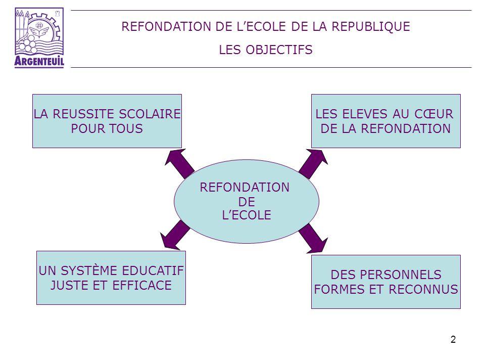 2 REFONDATION DE LECOLE DE LA REPUBLIQUE LES OBJECTIFS REFONDATION DE LECOLE LA REUSSITE SCOLAIRE POUR TOUS LES ELEVES AU CŒUR DE LA REFONDATION UN SY