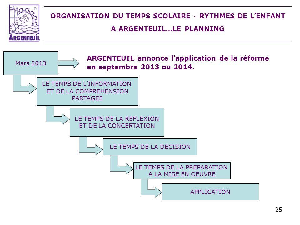 25 ORGANISATION DU TEMPS SCOLAIRE RYTHMES DE LENFANT A ARGENTEUIL…LE PLANNING Mars 2013 ARGENTEUIL annonce lapplication de la réforme en septembre 201