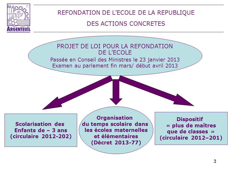 24 LA REFONDATION DE LECOLE A ARGENTEUIL… ARGENTEUIL, ville du Réseau de Villes Educatrices depuis 2010; dont le projet éducatif local (PEL) vient dêtre voté au CM de décembre 2012; a fait de la réussite éducative: LA PRIORITÉ DE CE MANDAT A CE TITRE o ELLE PARTAGE les objectifs poursuivis dans le cadre de cette réforme, notamment elle se retrouve dans : - la reconnaissance de la spécificité de lécole maternelle - le fait de donner la priorité au primaire avec un rééquilibrage des moyens - la possibilité de disposer de « plus de maîtres que de classes » - la remise en chantier de la formation initiale o ELLE ADHÈRE aux nouveaux moyens mis à disposition de lécole de la République (60 000 postes créés, scolarisation des enfants de – 3 ans, formation des enseignants…) o ELLE APPROUVE les nouveaux moyens mis à disposition de lécole de la République.