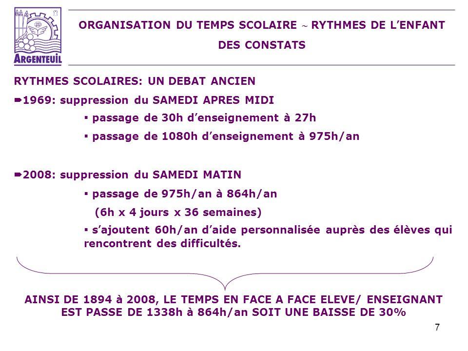 7 ORGANISATION DU TEMPS SCOLAIRE RYTHMES DE LENFANT DES CONSTATS RYTHMES SCOLAIRES: UN DEBAT ANCIEN 1969: suppression du SAMEDI APRES MIDI passage de