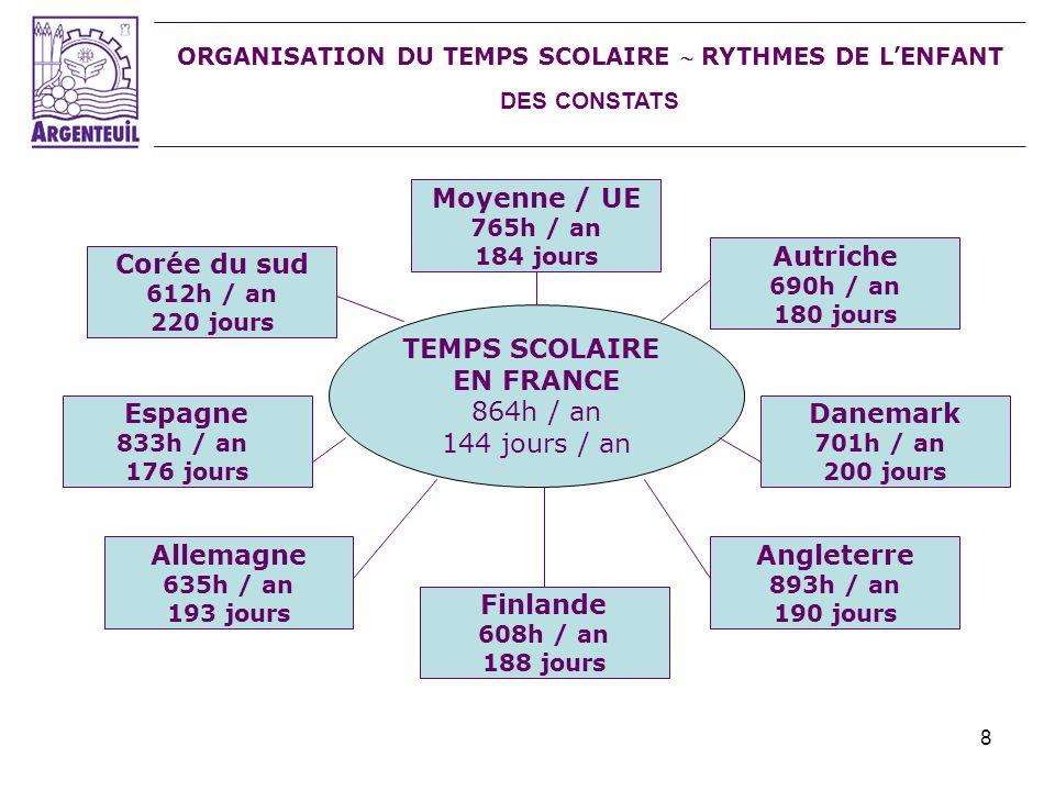 8 ORGANISATION DU TEMPS SCOLAIRE RYTHMES DE LENFANT DES CONSTATS TEMPS SCOLAIRE EN FRANCE 864h / an 144 jours / an Corée du sud 612h / an 220 jours Es