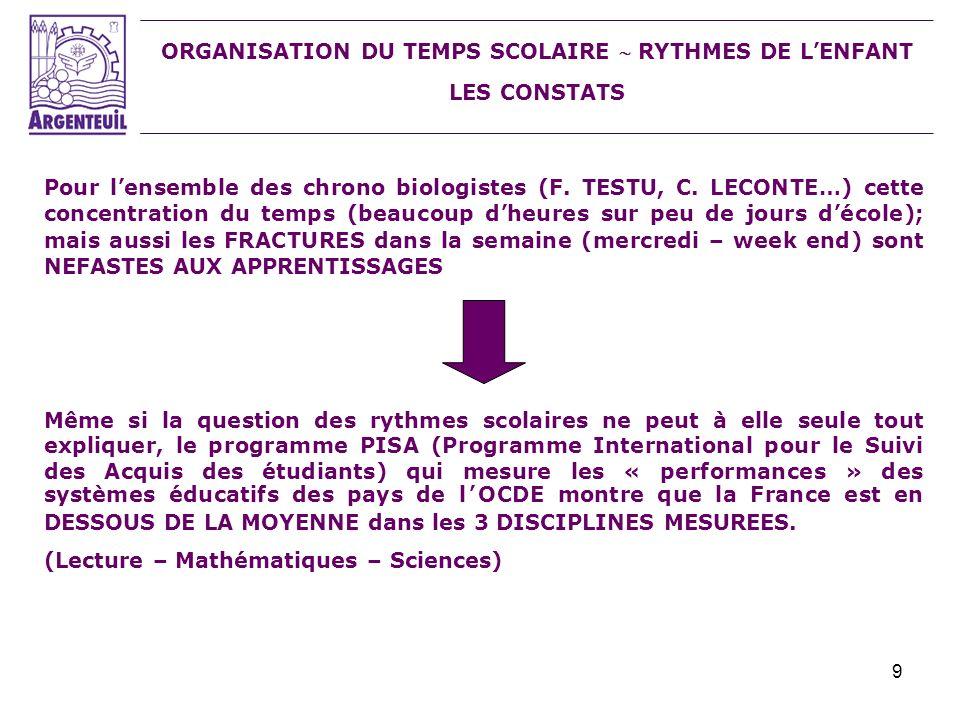 9 ORGANISATION DU TEMPS SCOLAIRE RYTHMES DE LENFANT LES CONSTATS Pour lensemble des chrono biologistes (F. TESTU, C. LECONTE…) cette concentration du